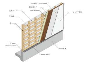 耐火構造図