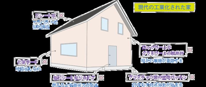 現代の工業化された家