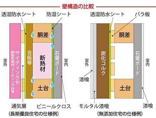 壁構造の比較